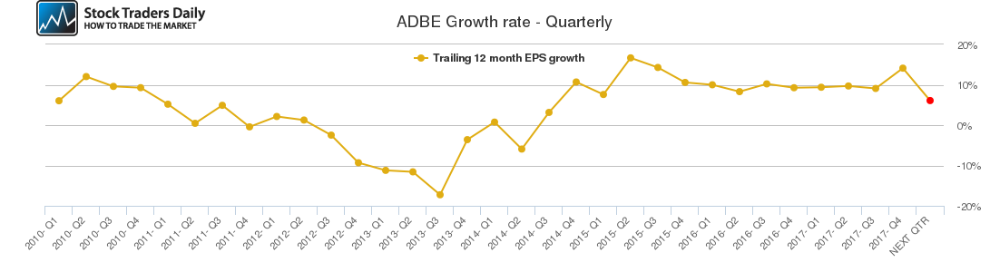 ADBE Growth rate - Quarterly