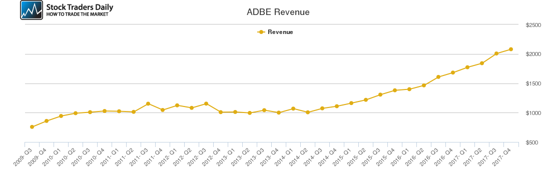 ADBE Revenue chart