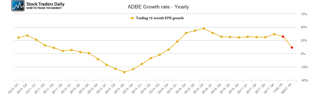 ADBE Growth rate - Yearly
