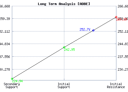 ADBE Long Term Analysis