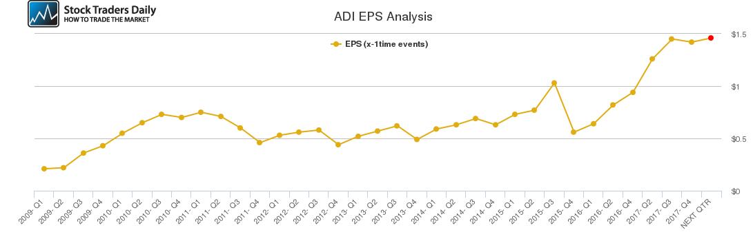 ADI EPS Analysis