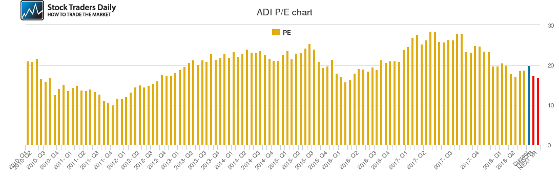 ADI PE chart