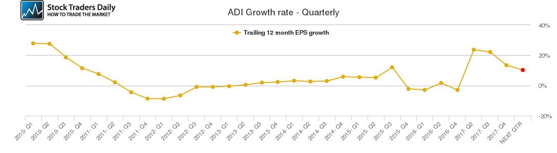 ADI Growth rate - Quarterly