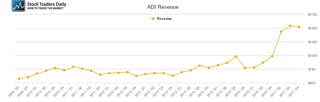 ADI Revenue chart