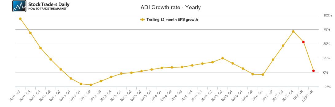 ADI Growth rate - Yearly