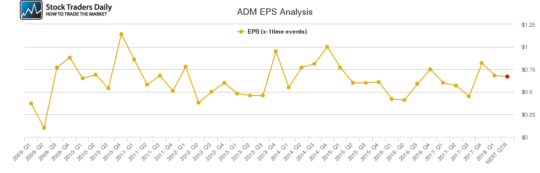 ADM EPS Analysis