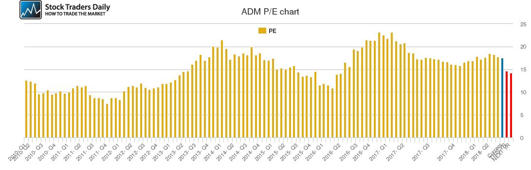 ADM PE chart