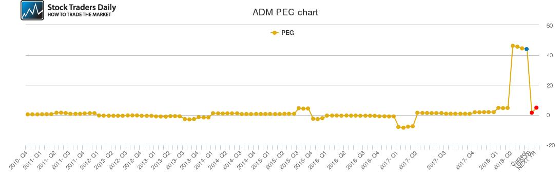 ADM PEG chart