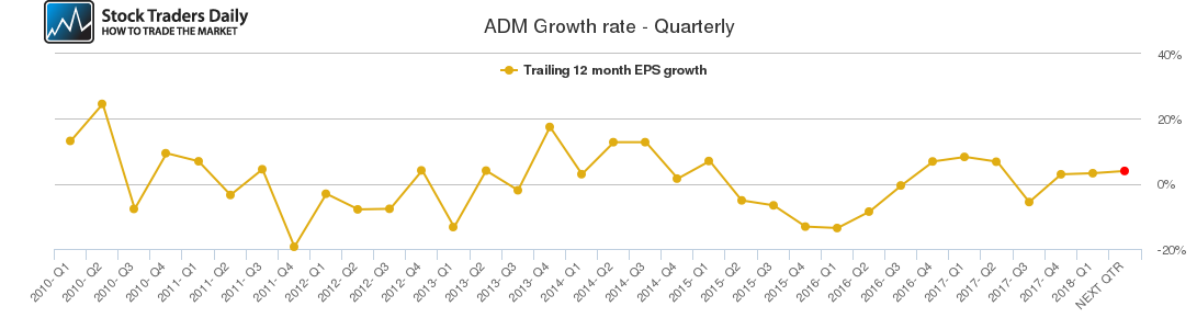 ADM Growth rate - Quarterly
