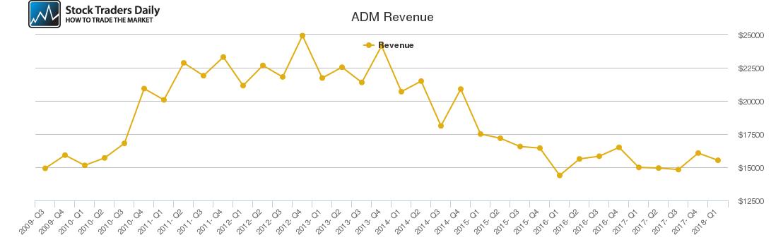 ADM Revenue chart