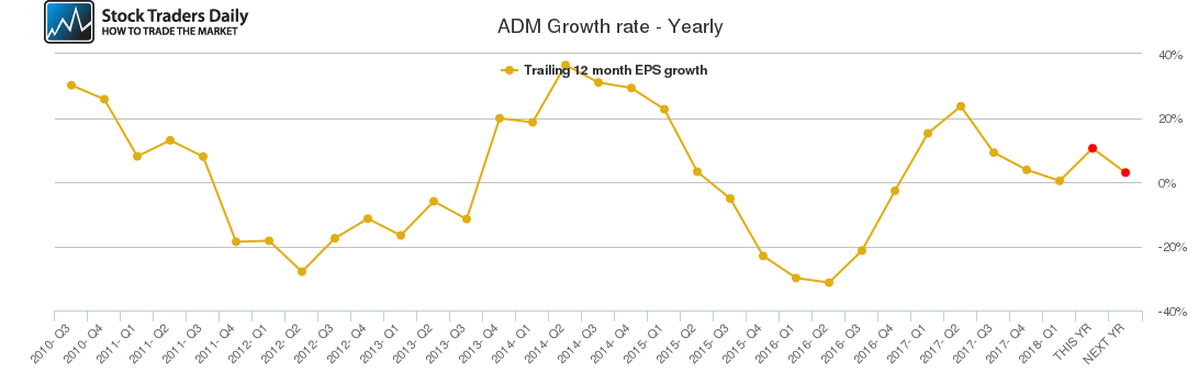 ADM Growth rate - Yearly