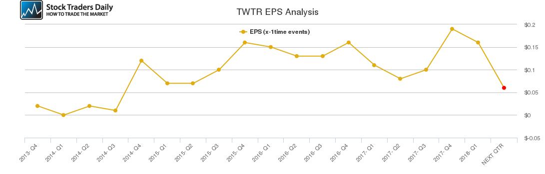 TWTR EPS Analysis