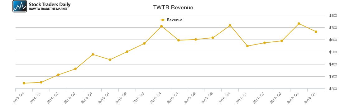 TWTR Revenue chart