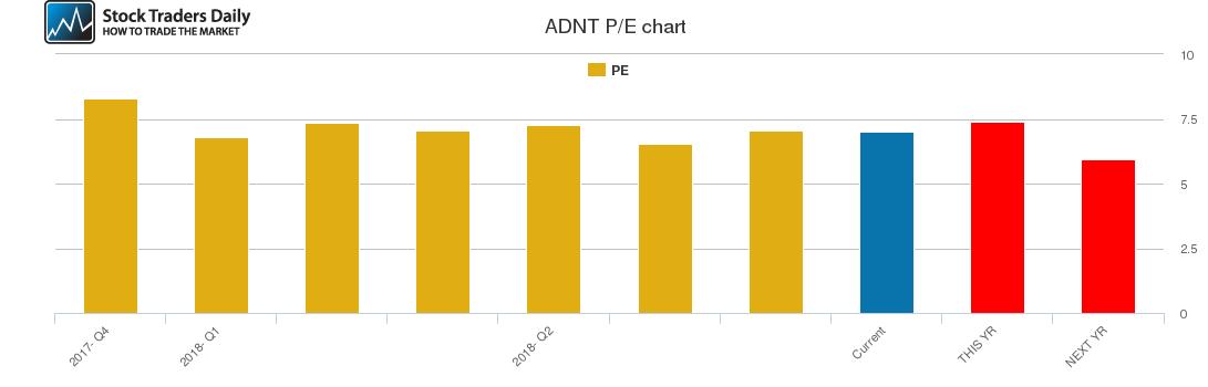 ADNT PE chart
