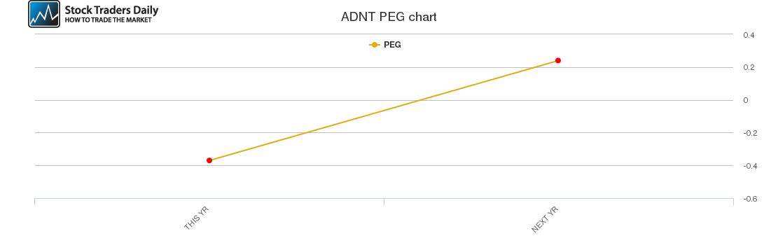 ADNT PEG chart