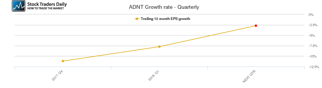 ADNT Growth rate - Quarterly