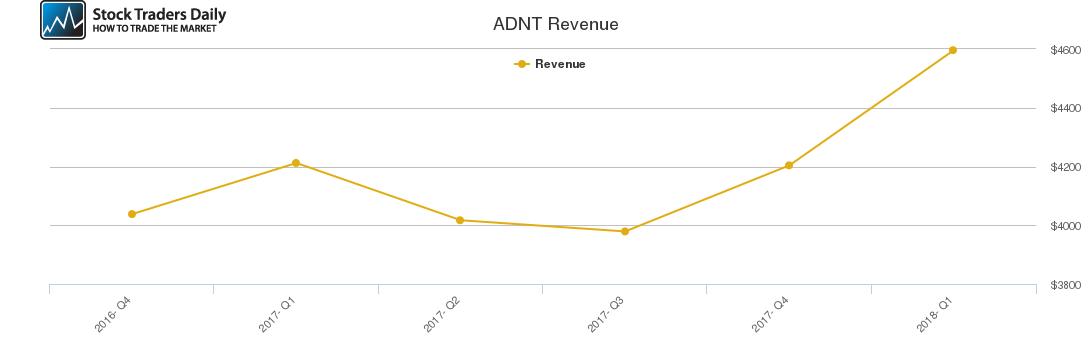 ADNT Revenue chart