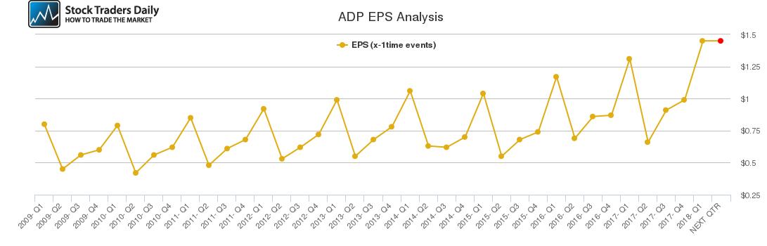 ADP EPS Analysis