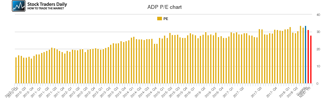 ADP PE chart