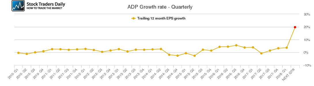 ADP Growth rate - Quarterly