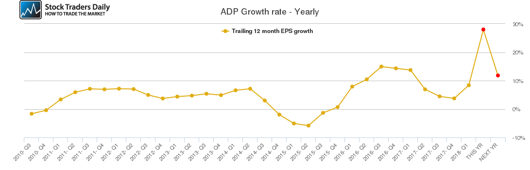 ADP Growth rate - Yearly