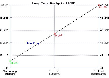 ADRE Long Term Analysis
