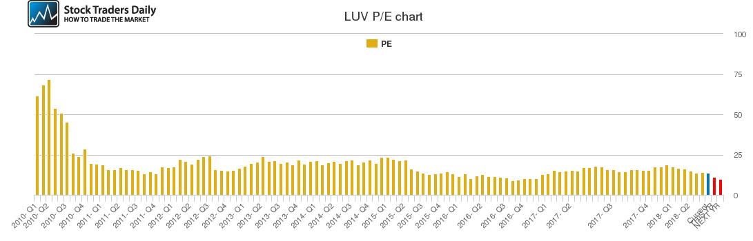 LUV PE chart