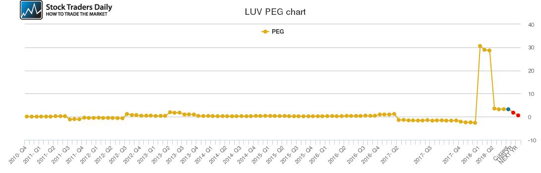LUV PEG chart