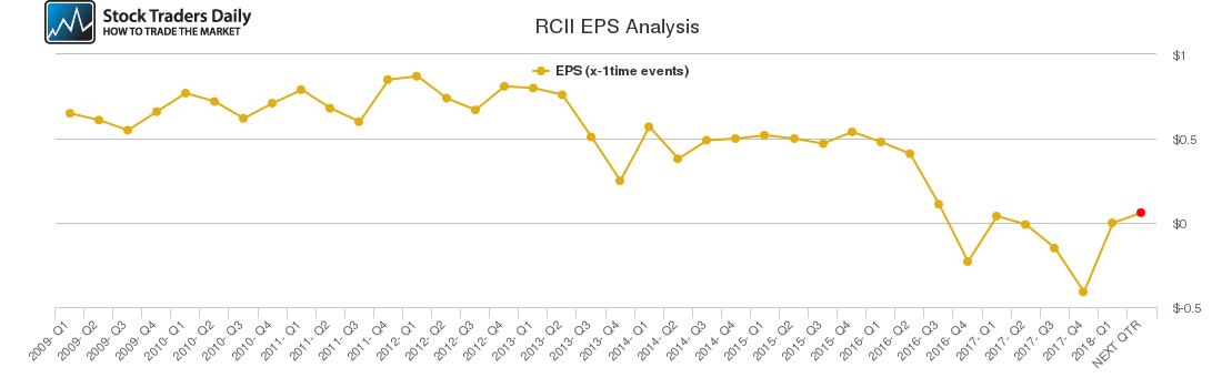RCII EPS Analysis