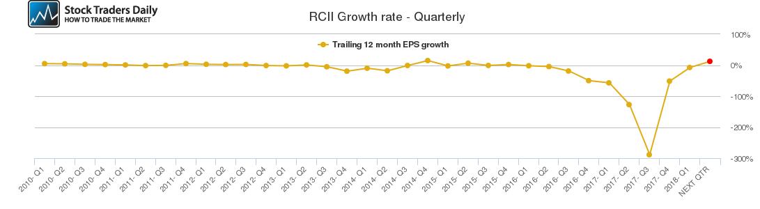 RCII Growth rate - Quarterly