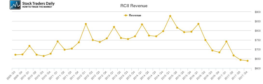 RCII Revenue chart