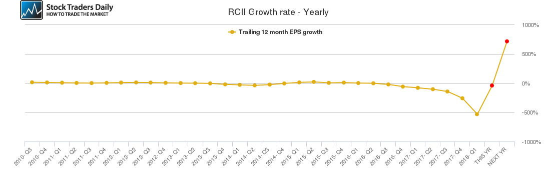 RCII Growth rate - Yearly