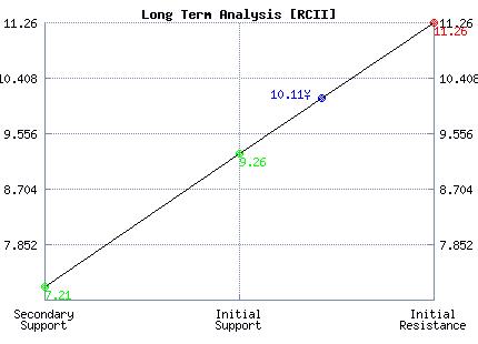 RCII Long Term Analysis