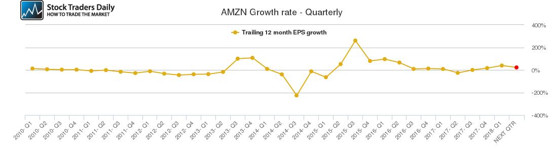 AMZN Growth rate - Quarterly