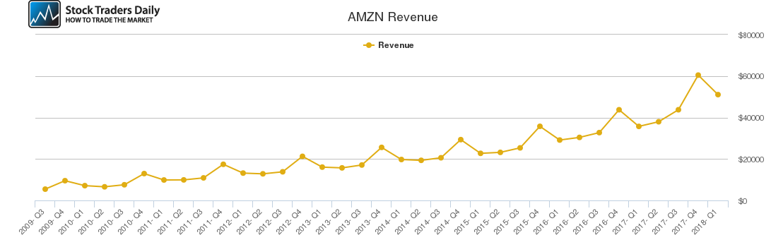 AMZN Revenue chart