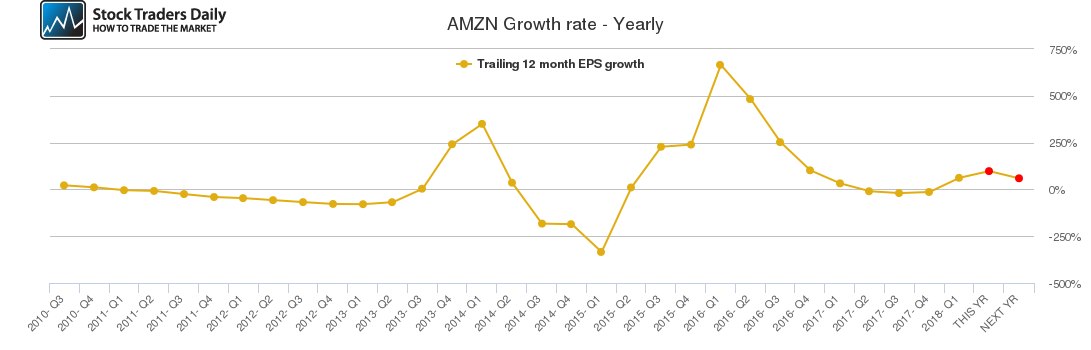 AMZN Growth rate - Yearly