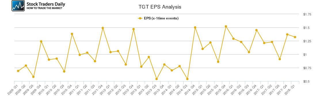 TGT EPS Analysis