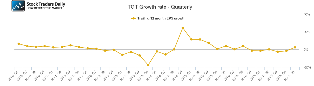 TGT Growth rate - Quarterly