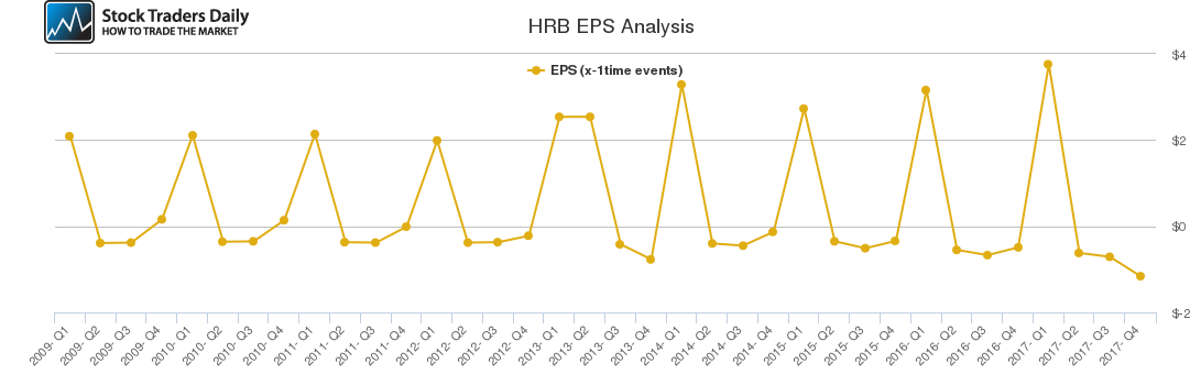 HRB EPS Analysis