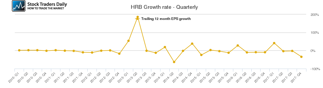 HRB Growth rate - Quarterly