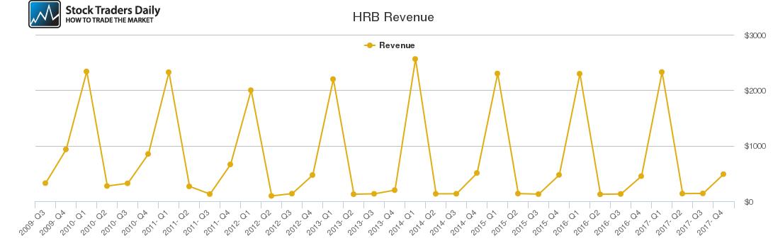 HRB Revenue chart