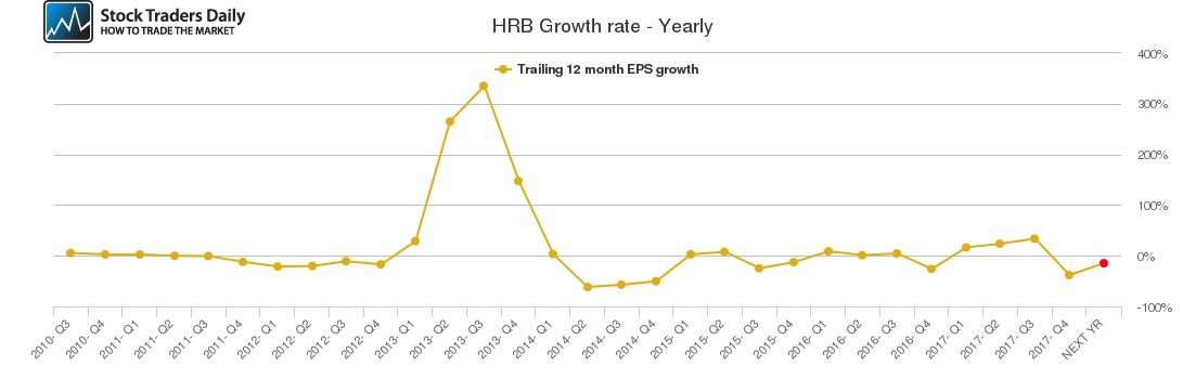 HRB Growth rate - Yearly