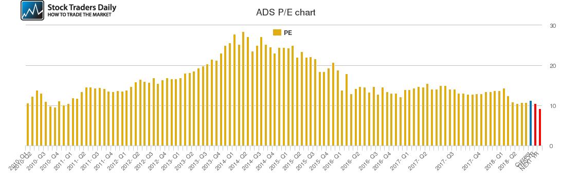 ADS PE chart