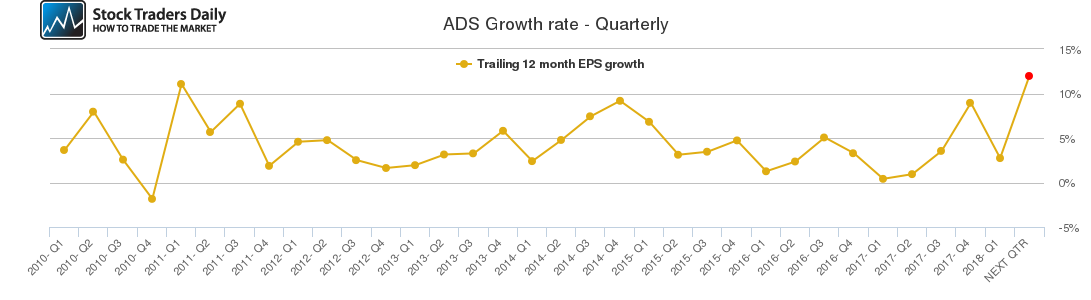 ADS Growth rate - Quarterly