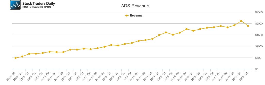ADS Revenue chart