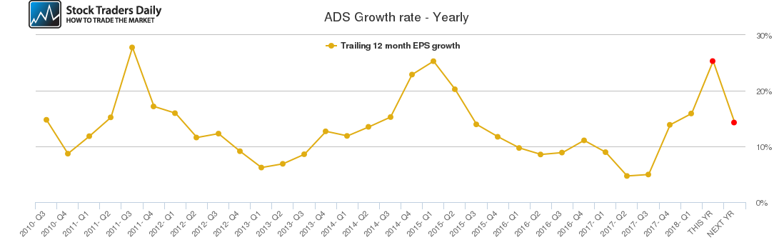 ADS Growth rate - Yearly