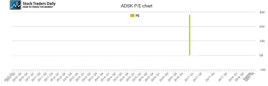 ADSK PE chart