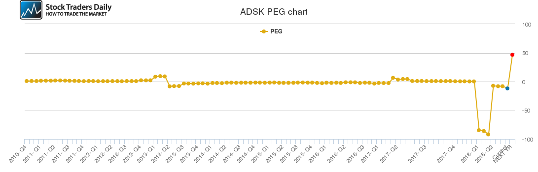 ADSK PEG chart