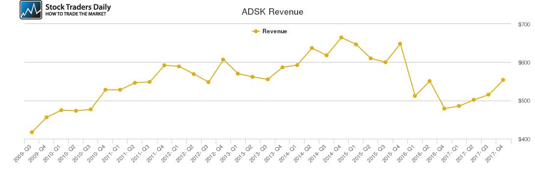 ADSK Revenue chart