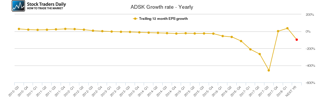 ADSK Growth rate - Yearly